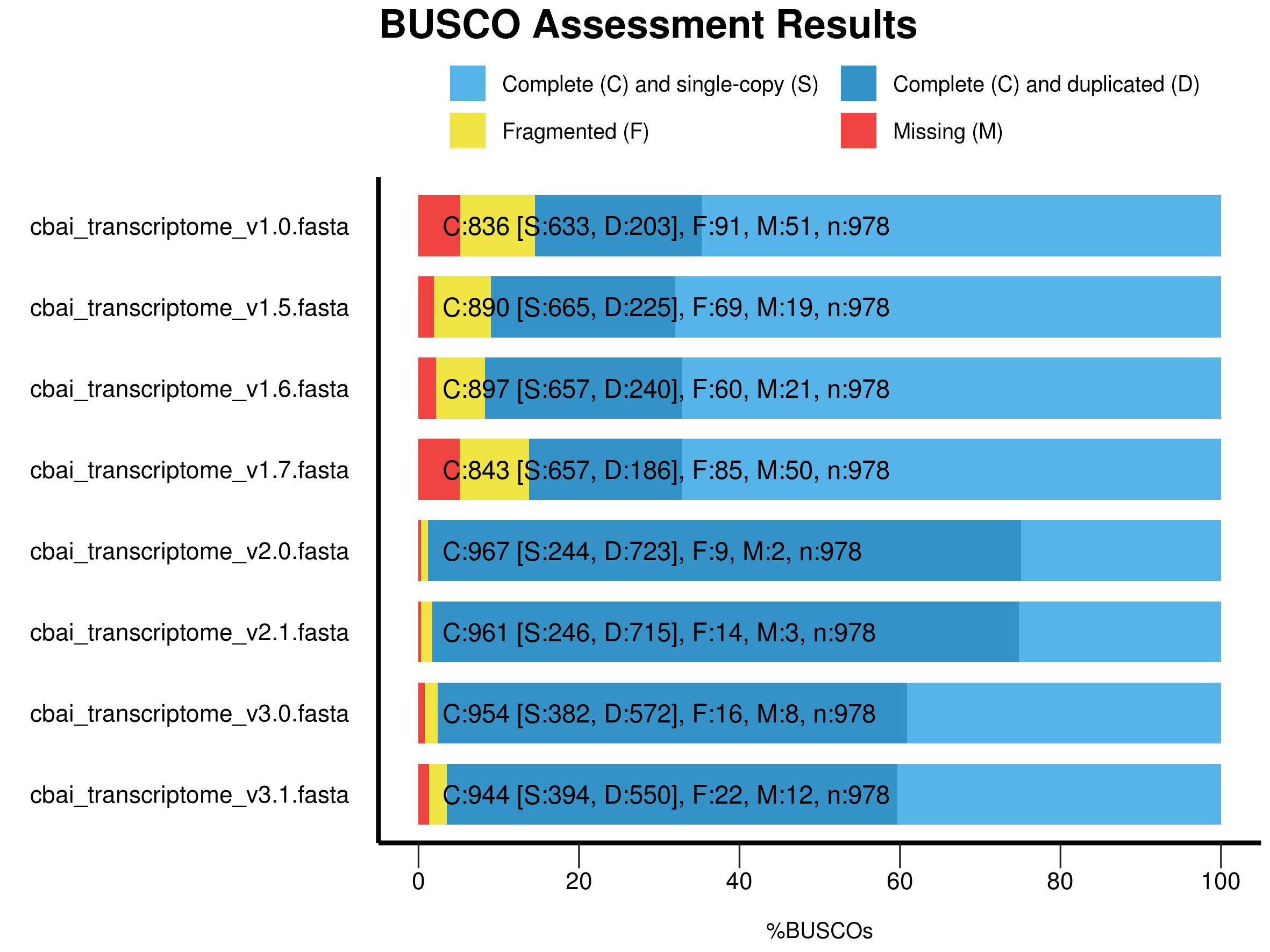 busco comparison stacked bar plot