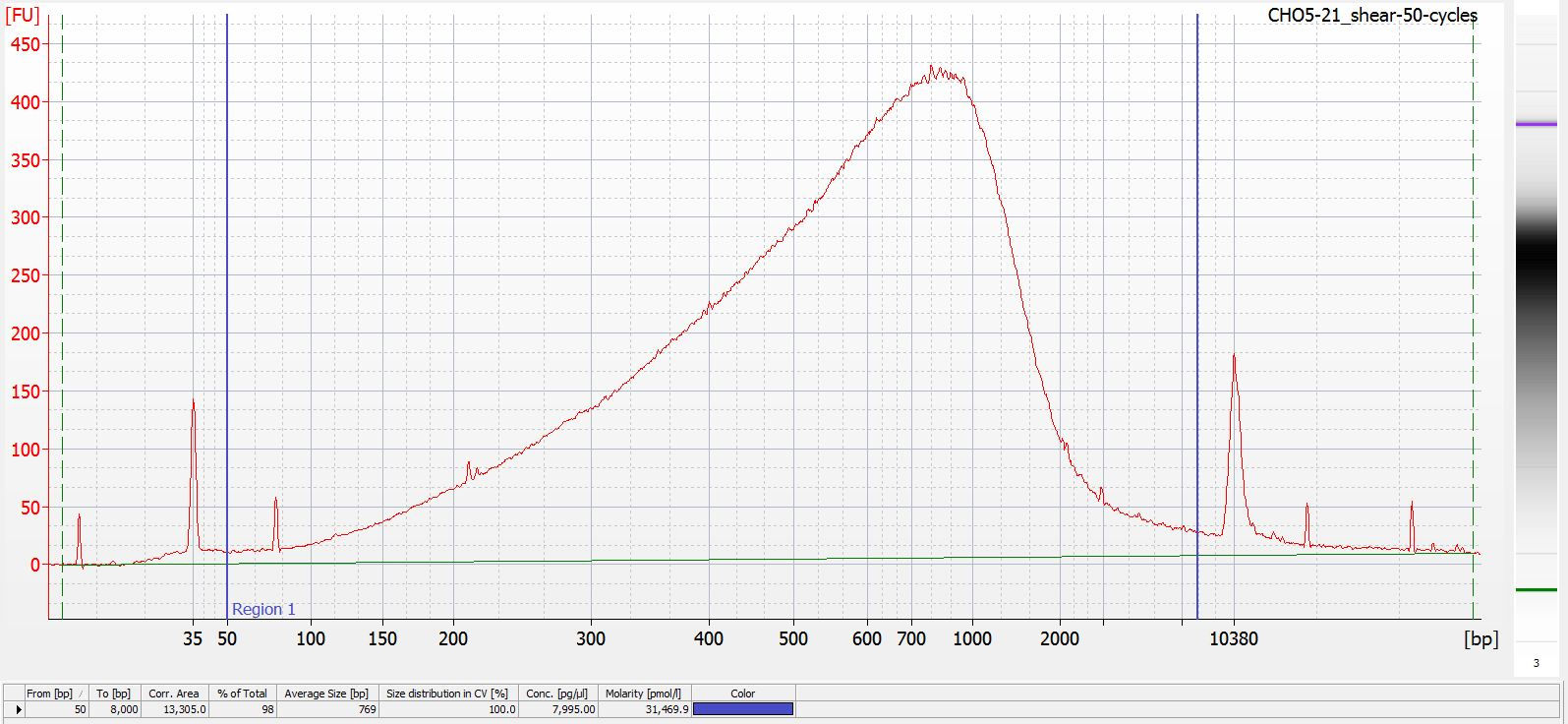 Bioanalyzer electropherogram for _M.magister_ gDNA sheared for 50 cycles