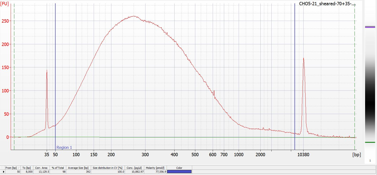 Bioanalyzer electropherogram of CH05-21 after seven successive rounds of 5 cycles each (total of 105 cycles)