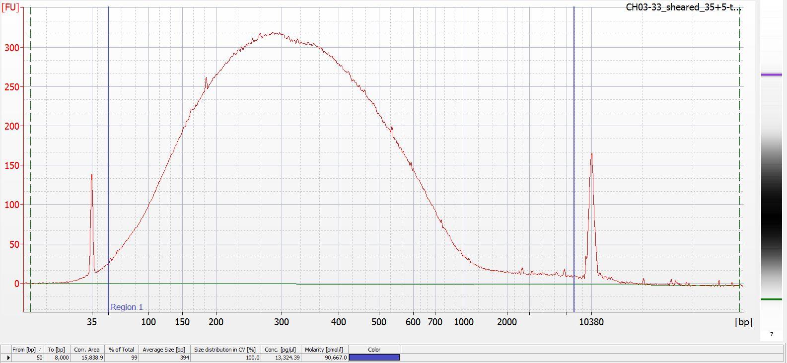 Sheared CH03-33 Bioanalyzer electropherogram