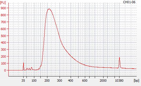 Bioanalyzer 2100 electropherogram for MBD BSseq library CH01-06