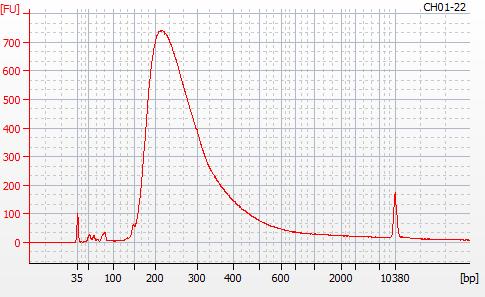 Bioanalyzer 2100 electropherogram for MBD BSseq library CH01-22