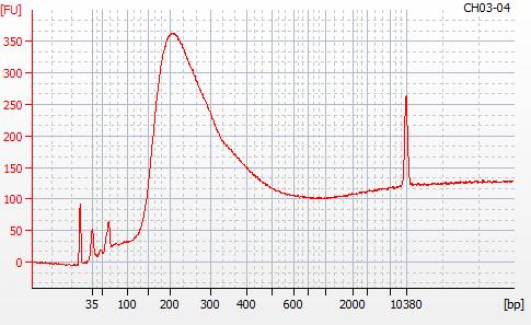 Bioanalyzer 2100 electropherogram for MBD BSseq library CH03-04