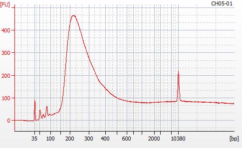 Bioanalyzer 2100 electropherogram for MBD BSseq library CH05-01