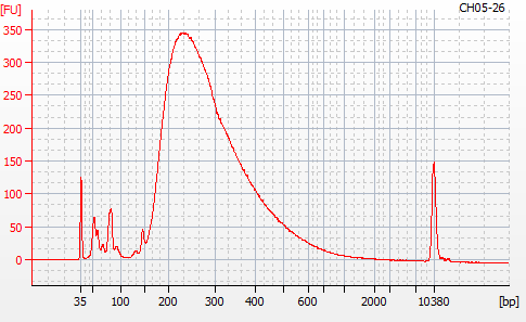Bioanalyzer 2100 electropherogram for MBD BSseq library CH05-26