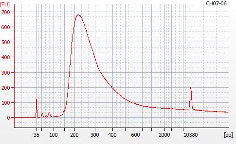 Bioanalyzer 2100 electropherogram for MBD BSseq library CH07-24
