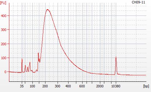 Bioanalyzer 2100 electropherogram for MBD BSseq library CH09-28